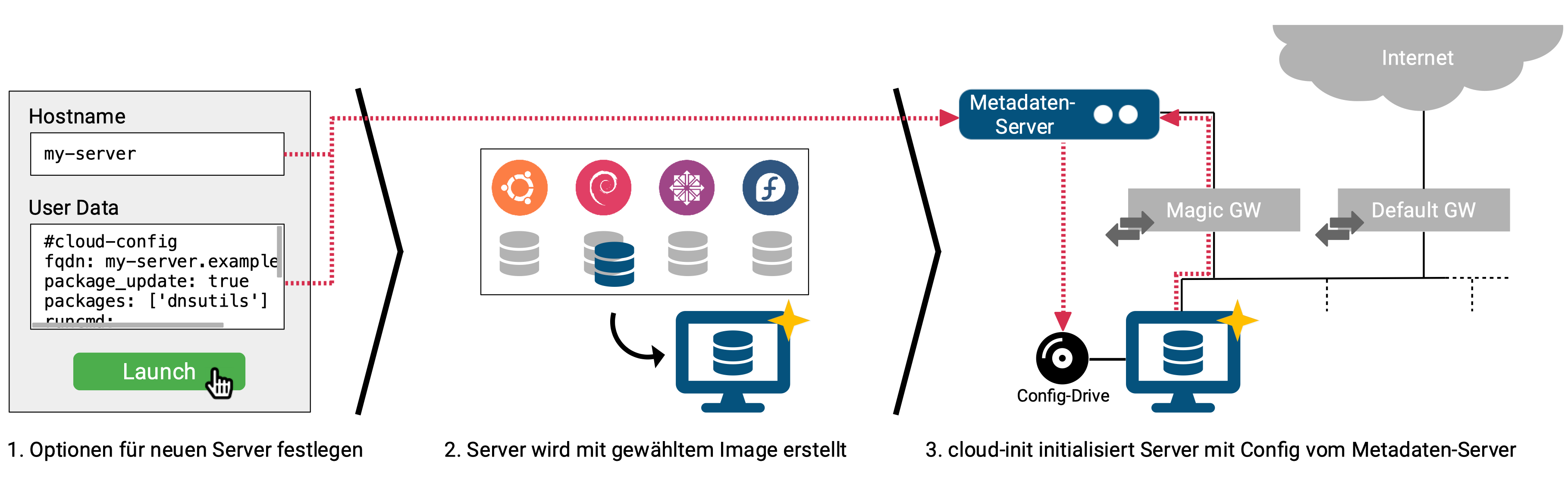 Server-Konfiguration mit cloud-init