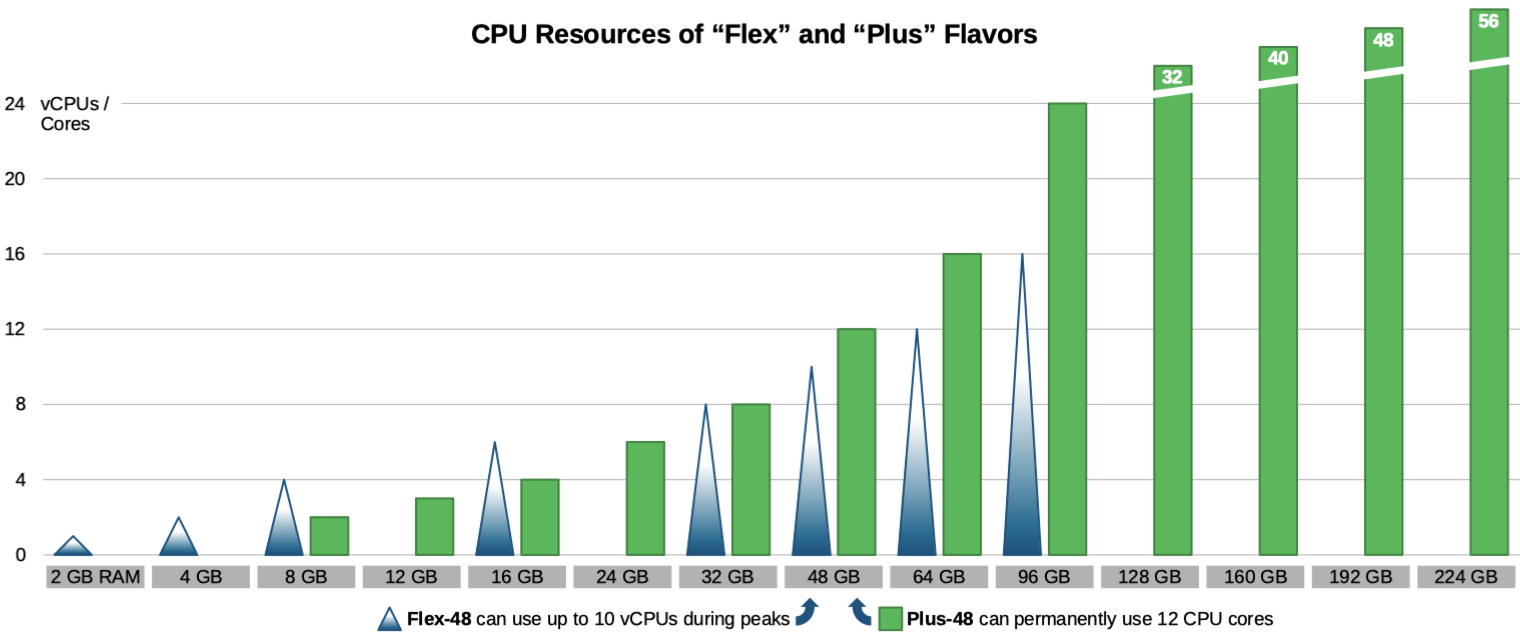 "CPU Resources of ""Flex"" and ""Plus"" Flavors: Comparison"