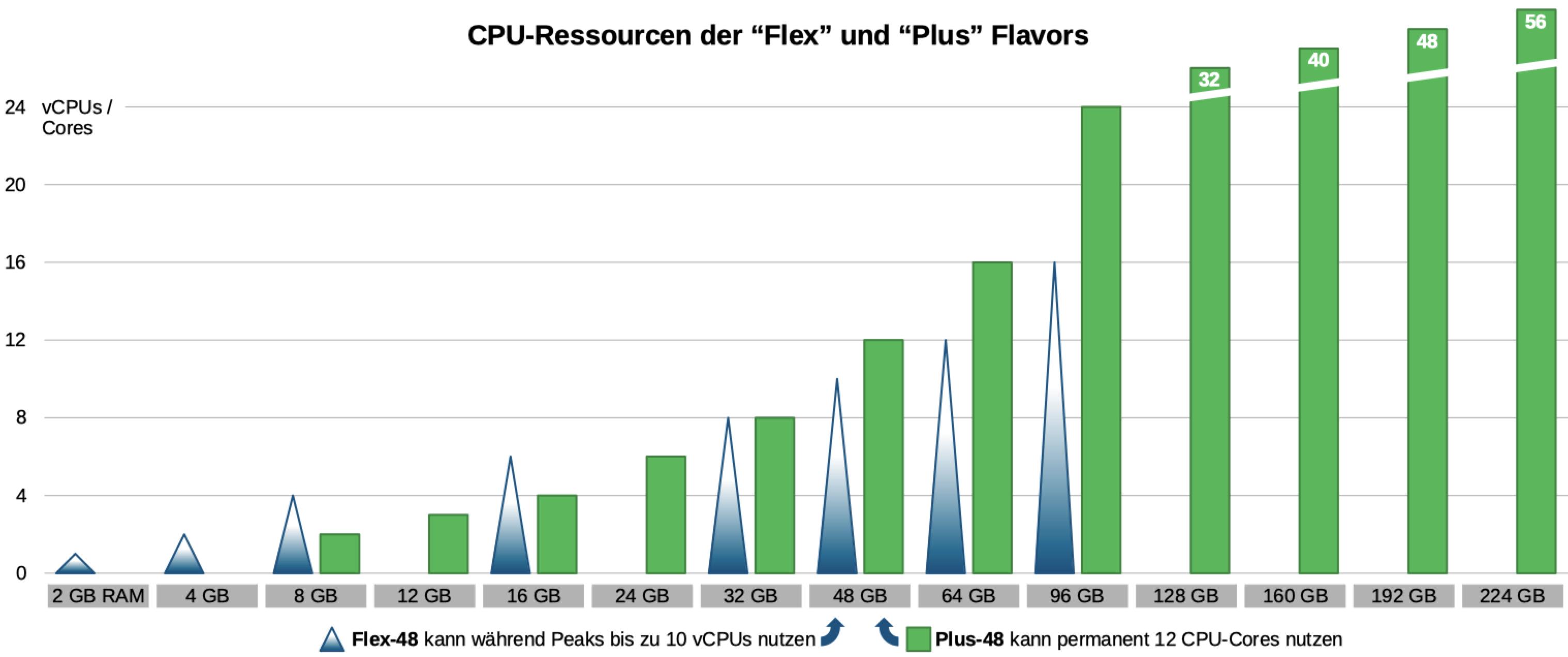 """Vergleich CPU-Ressourcen der """"Flex"""" und """"Plus"""" Flavors"""