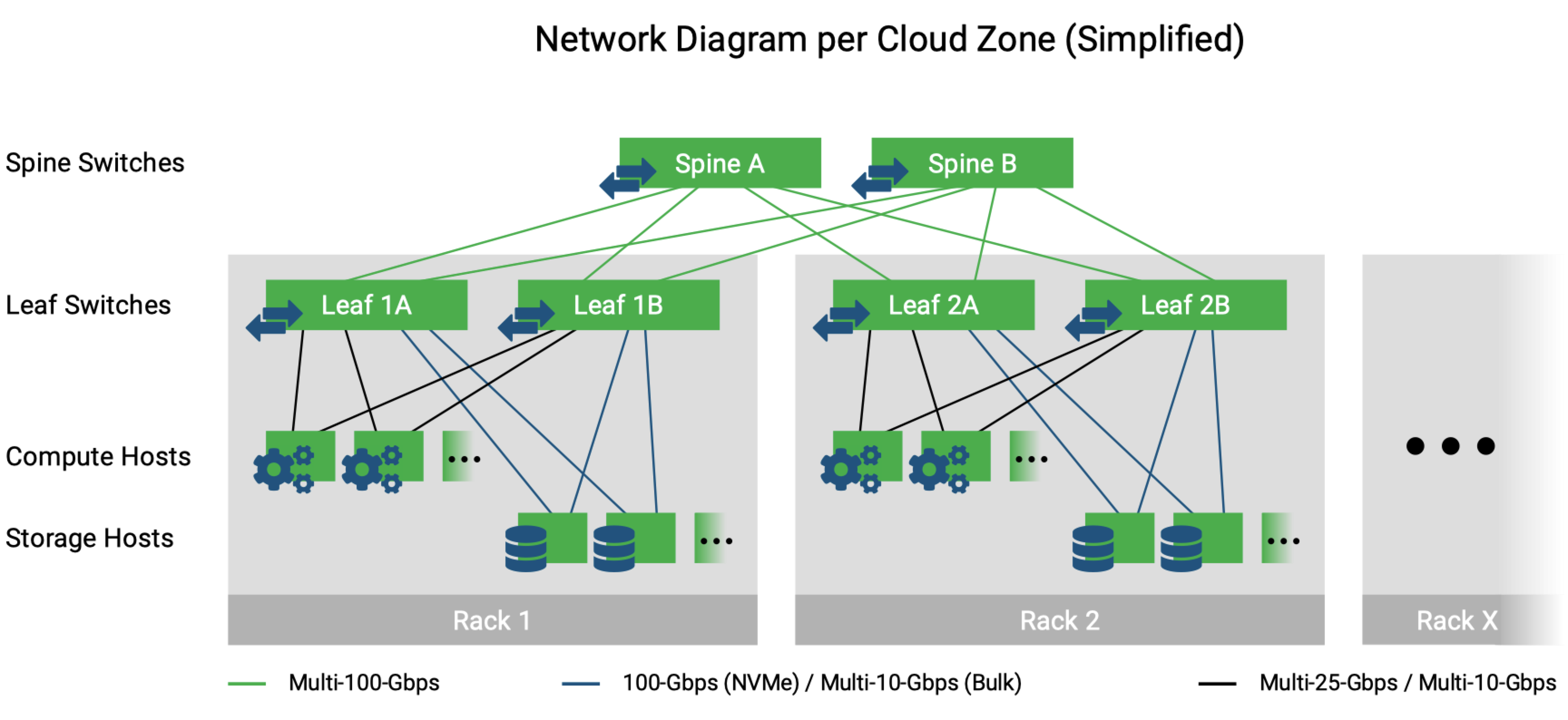 Network Diagram per Cloud Zone (Simplified)