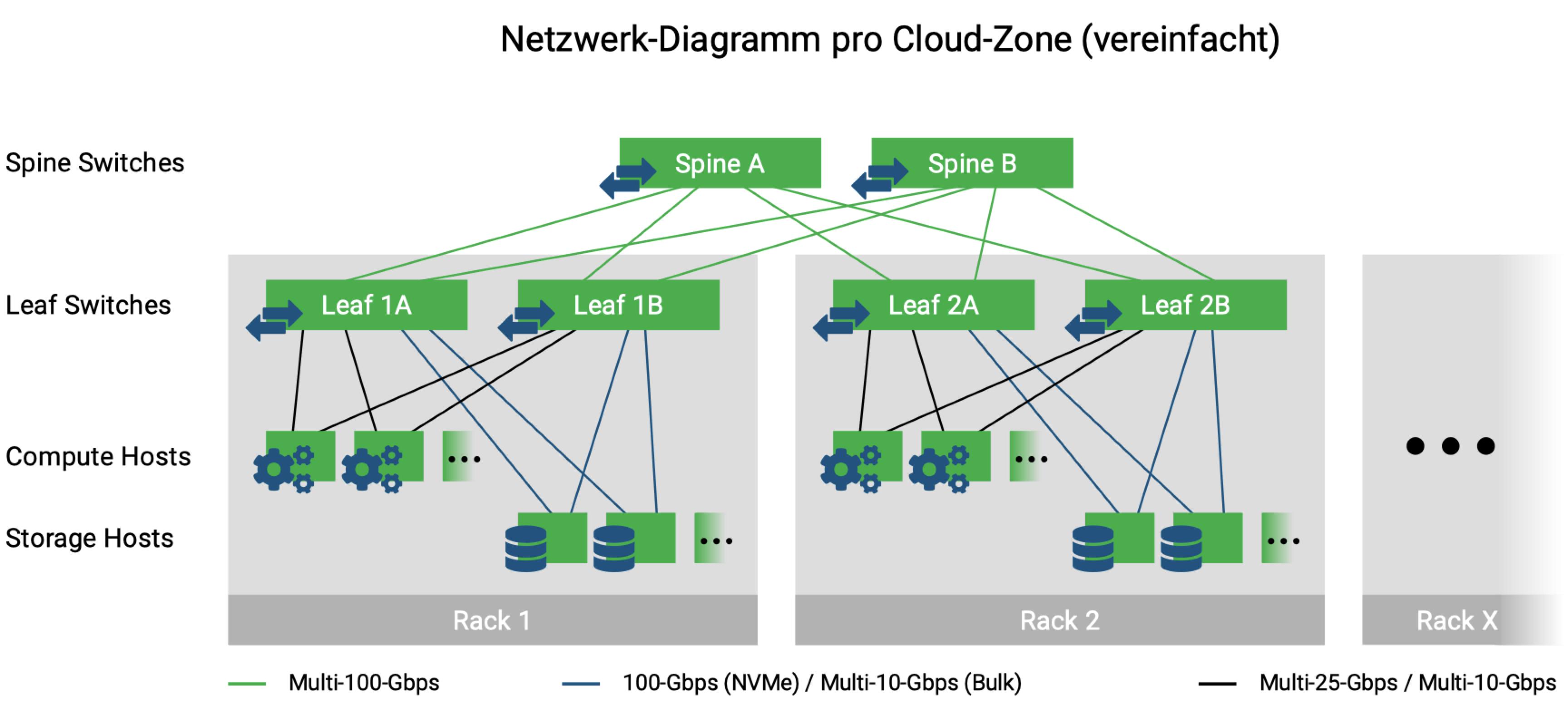 Netzwerk-Diagramm pro Cloud-Zone (vereinfacht)